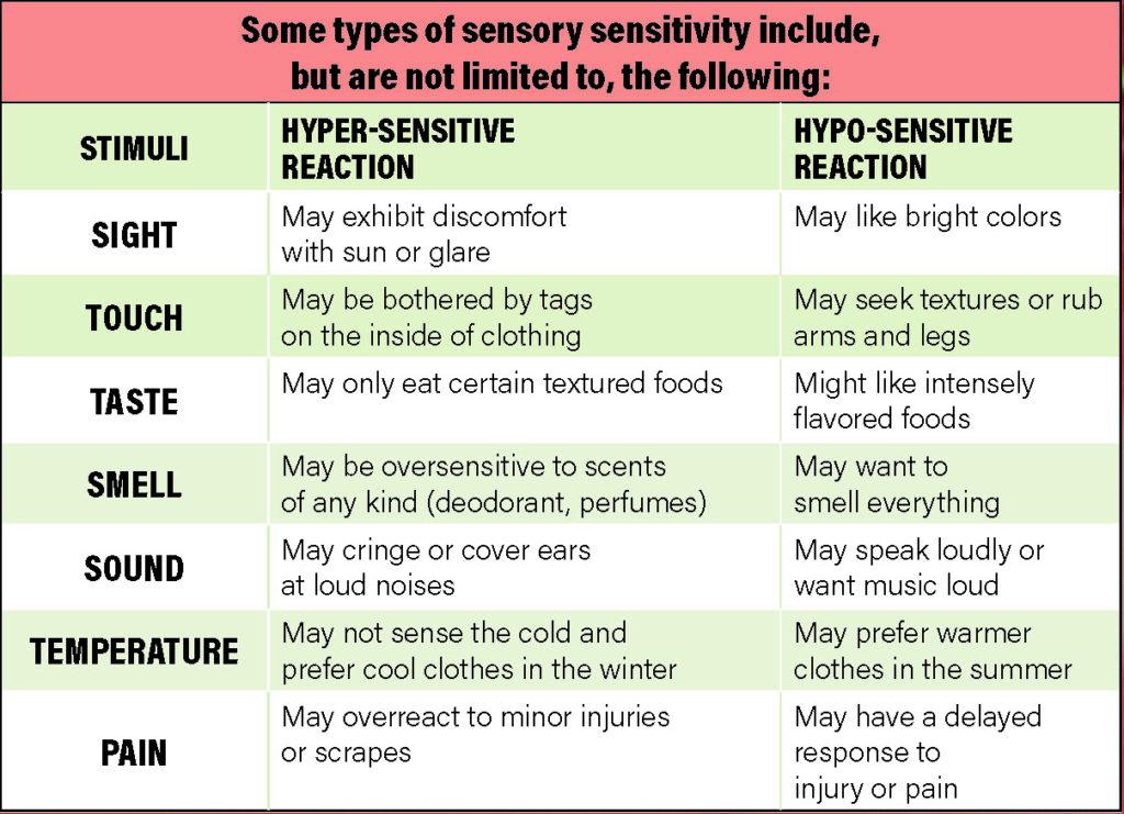 Autism sensory chart